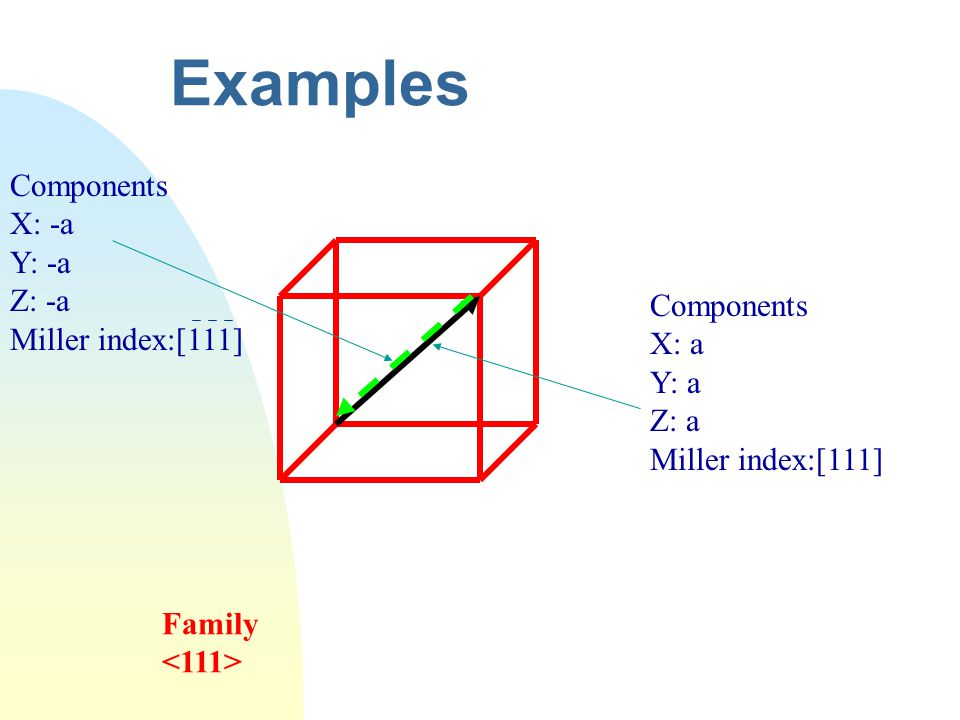 Examples Components X: -a Y: -a Z: -a Miller index:[111] Components